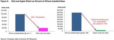进来看看苹果智能手表2015收入增长占比将达36%