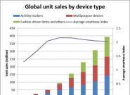 Ovum:2020年可穿戴设备销量将接近4亿台