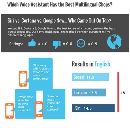 重视Siri多语言识别领先Cortana与Google Now