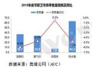 春节厨卫市场下滑,升级性产品增长
