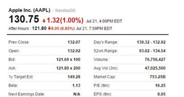苹果新品是否可以拯救股票大跌损失?网友:担心