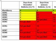 科技早报:黑莓手机依然很安全 删帖服务火爆