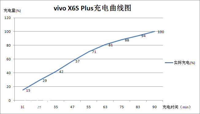 追风逐光更快一步 vivo X6SPlus体验简评
