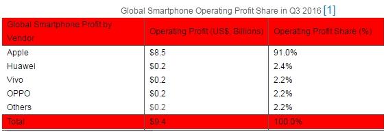 手机品牌,苹果手机,苹果手机利润