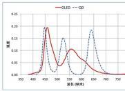OLED爆蓝光寿命短缺陷 与市场预期落差巨大