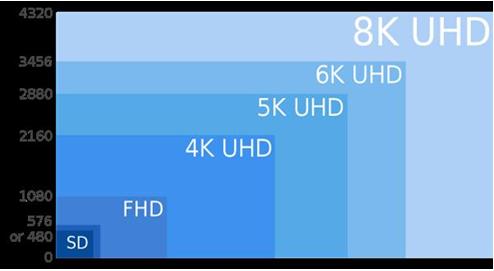 8K下的智能家居布局 如何用视觉颠覆思维