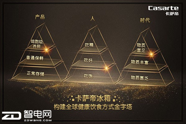 "AWE:卡萨帝发明""金字塔""生活"