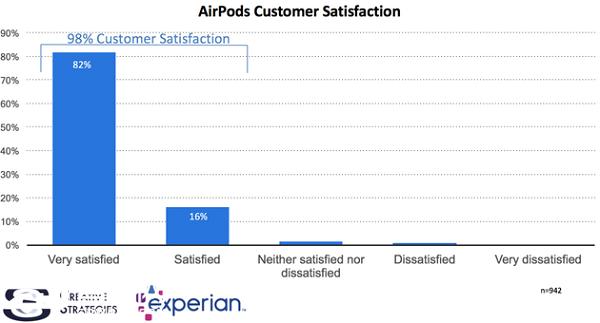 AirPods成用户满意度最高的苹果产品