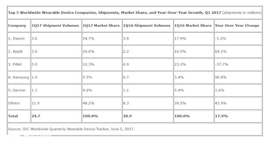 小米生态链公司华米科技超越Fitbit、苹果,成为全球最大可穿戴设备厂商