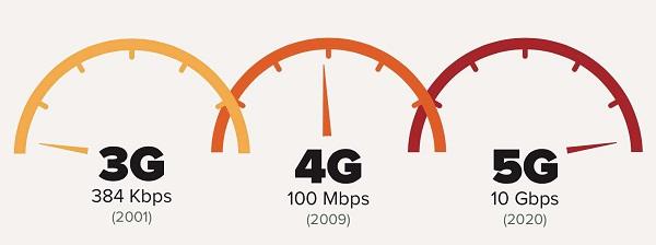 侃哥:中国将建最大5G网络;诺基亚打造最快路由器