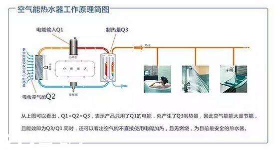 """热水器也能产生""""冷气"""",你信吗?"""