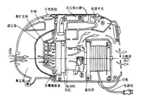 吸尘器以前竟是一辆车?小编带你了解吸尘器发展史