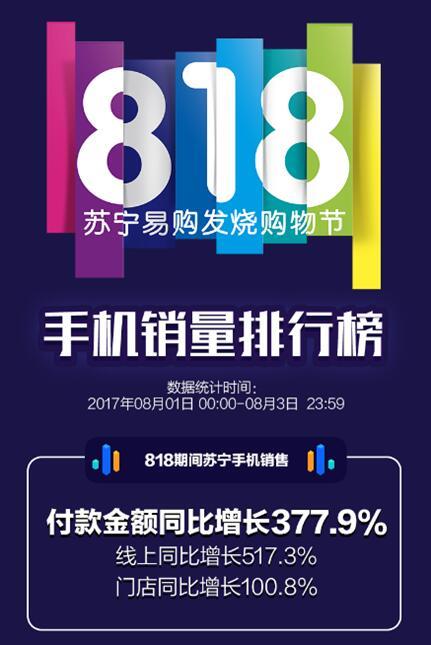 苏宁818首轮手机战报:全渠道增长377.9%拿下行业第一