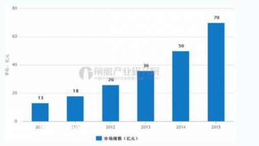 吸尘器市场前景分析:普及程度有望提升