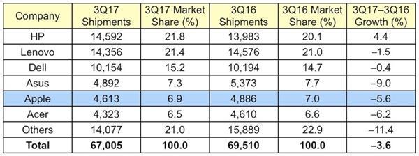 PC行业连续12个季度走下坡路,最新炫龙耀值得买吗?