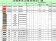 云南省消协发布28款豆浆机报告:4款产品不合格