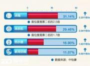 青岛海尔3季报:热水器份额16.9%背后未披露的这3个数至关重要