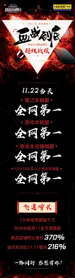 销售额突破6000万!神舟京东超级品牌日再拿四项冠军