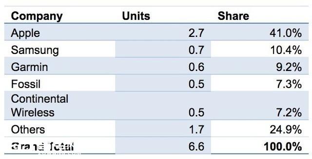 IDC数据公布:Apple Watch第3季度出货量占比下滑8.6%