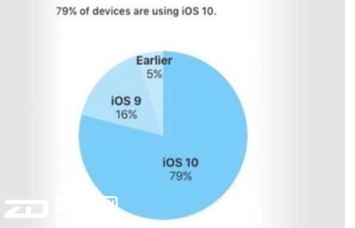 iOS 11装机不畅连快充也不如国产 iPhone价值在哪里?