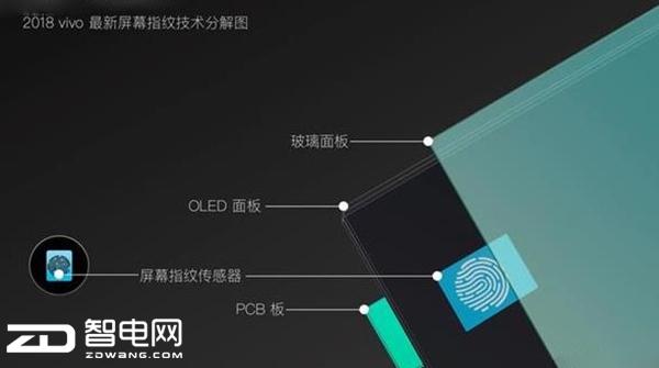 科技来电:屏下指纹 vivo改变行业技术