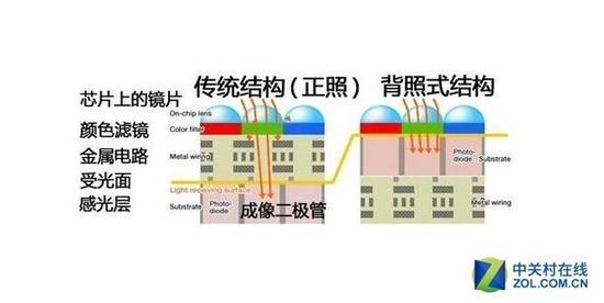 背照式传感器,可以提高单个像素的进光量,并且能减少干扰,从而提升画质