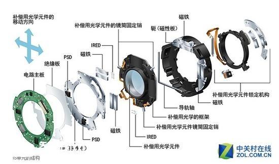 镜头防抖组件非常复杂,到如今大部分厂商都是第二代光学防抖