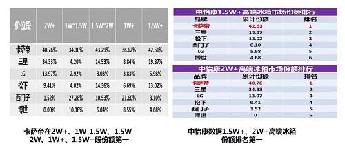 海尔2018AWE:5大领域差异点区隔行业!
