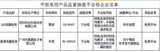"""质监部门提醒,消费者选购平板电视同样要认准""""CCC""""认证标志。"""