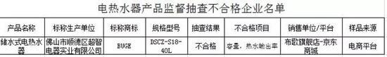 江苏质监抽查家电产品:部分热水器容量缩水