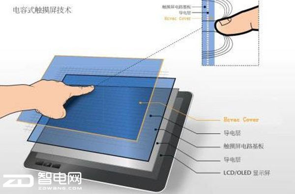 科技来电:手机触摸难道只能用皮肤才有效?