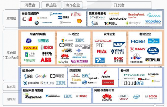 工业互联网平台产业体系