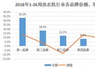 中怡康年中盘点:海尔洗衣机份额33.2%超2、3名之和