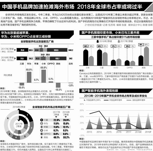 """中国手机""""华米OV""""抢食欧洲市场须树高端形象"""