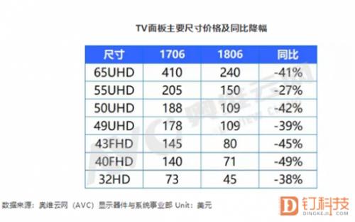 8月面板价格,彩电企业,彩电市场