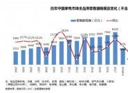 2018上半年中国家电市场增长6.7%  消费升级成未来发展主旋律