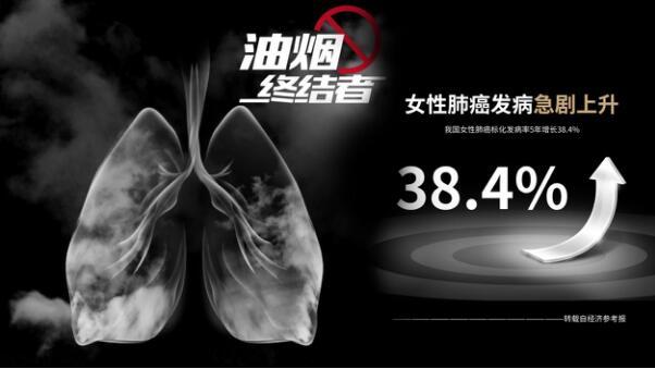 全球家庭主妇油烟上脸问题  首次被中国发明解决