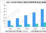 中国小家电行业发展分析:市场网购规模920亿