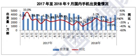 2018前三季度国内手机市场出货量下降17%