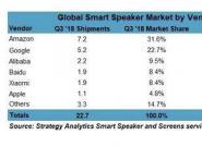 全球智能音箱出货量Q3达到2270万台 中国成第二大市场