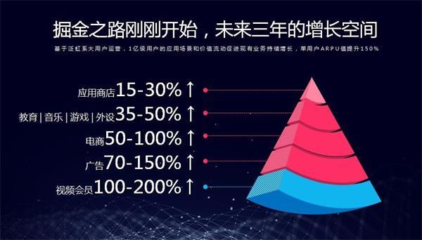 虹魔方宋舰:颠覆式创新OTT运营  虹领金月活85%