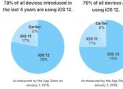 苹果再次公布ios12安装统计数据,安装率已达7成!