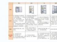 内嵌式冰箱真的不好吗?注意这3条细节,颜值与实用双收!