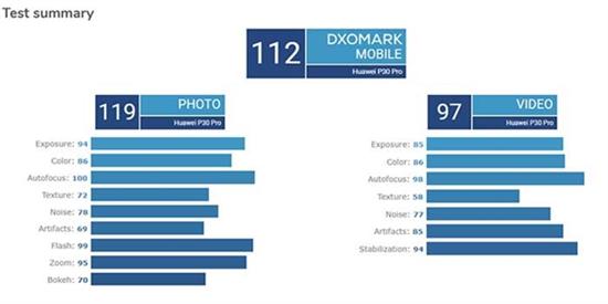 科技来电:三星折叠手机屏幕出现问题,S10 5G版DXOMark评分与华为并列!