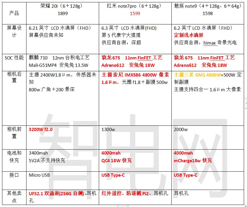 千元机横比荣耀20i、红米note7Pro、魅族note9