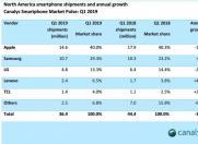 北美智能手机市场达到五年来的低点 三星市场份额激增