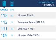 一加7 Pro DxOMark评111分,位列全球第三。