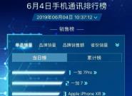 一加7系列成为618活动首日销量冠军,iPhoneXR屈居第二