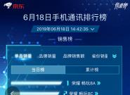 618手机通讯销售榜,千元机荣耀霸榜,iPhoneXR领跑旗舰