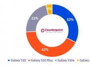 科技来电:销量超S9,三星Galaxy S10+成S10系列最畅销型号!